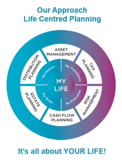 Image is a wheel outlining the life centred planning approach with your life at the centre and then radiating out to your history, transitions, principles and goals and then the furthest circle is finance management. Independent Financial Adviser, Independent Financial Planners, Financial Planning, Personal Financial Planning, Personal Finances, Pensions, Retirement Planning, Tax Planning, Cash Flow Budgeting, Banking, Insurance, Mortgages, Savings, Investments, Estate Planning, Later Life Forecasting, Investment Portfolio, Financial Guidance, Financial Advice, Financial Security, Family Protection, Tax Efficient Investments, Saving For Long Term Goals, Life Centred Financial Planning, Life Centred Financial Advice, Life Centred Financial Planners, Life Centred Adviser, Life Centred Advisor, Lifestyle Financial Advisor, Lifestyle Financial Adviser, Lifestyle Financial Planners, Lifestyle Financial Planning